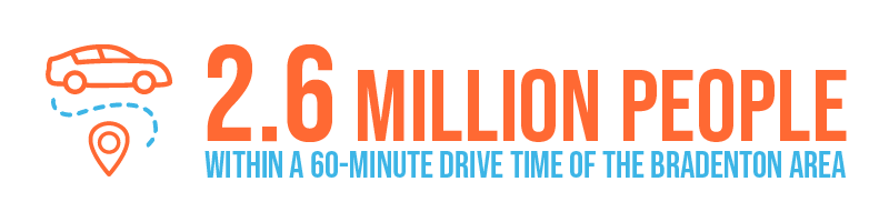 2.6 Million People within a 60 minute drive time to the Bradenton Area stat